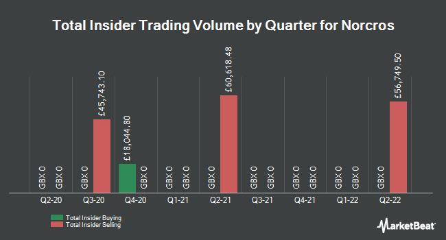 Insider Trades by Quarter for Norcros plc (LON:NXR)