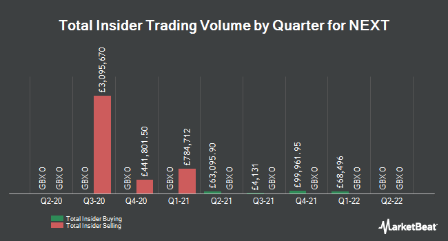 Insider Trades by Quarter for NEXT plc (LON:NXT)