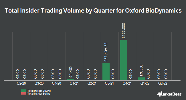 Insider Buying and Selling by Quarter for Oxford Biodynamics (LON:OBD)