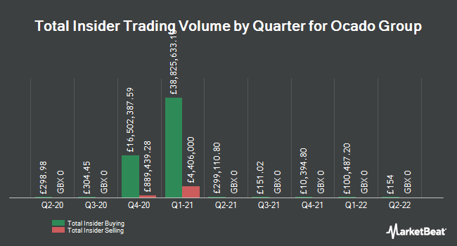 Insider Trades by Quarter for Ocado Group PLC (LON:OCDO)