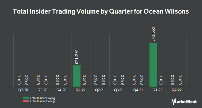Insider Trades by Quarter for Ocean Wilsons (LON:OCN)