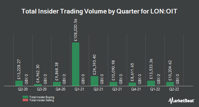 Insider Buying and Selling by Quarter for Odyssean Investment Trust PLC (OIT.L) (LON:OIT)