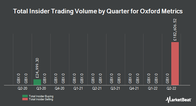 Insider Trades by Quarter for Oxford Metrics (LON:OMG)
