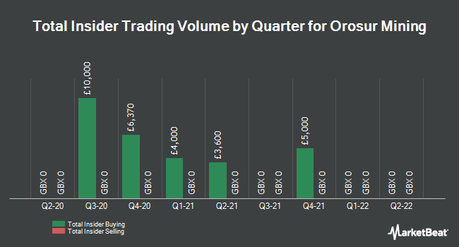 Insider Trades by Quarter for Orosur Mining (LON:OMI)