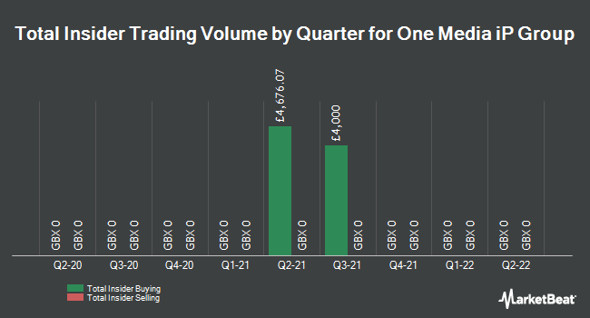 Insider Trades by Quarter for One Media IP Group (LON:OMIP)