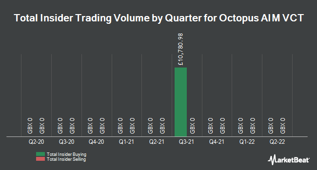 Insider Trading History for Octopus AIM VCT (LON:OOA)