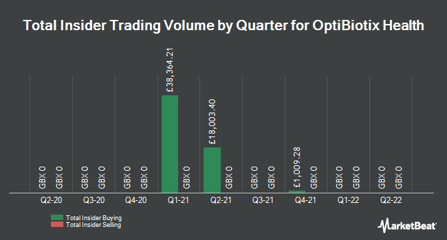 Insider Trades by Quarter for OptiBiotix Health (LON:OPTI)
