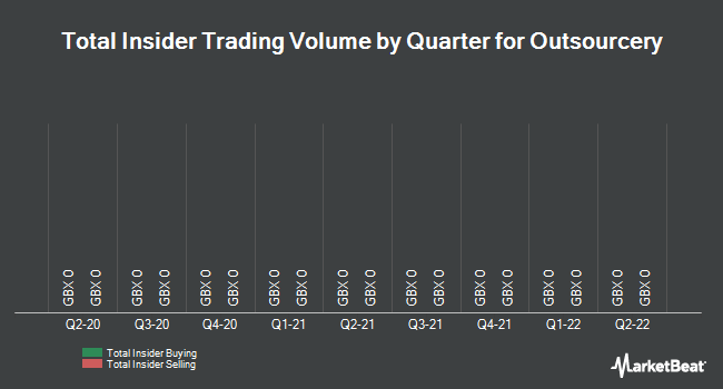 Insider Trades by Quarter for Outsourcery (LON:OUT)