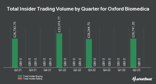 Insider Trades by Quarter for Oxford BioMedica plc (LON:OXB)