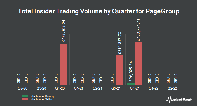 Insider Trades by Quarter for Pagegroup (LON:PAGE)
