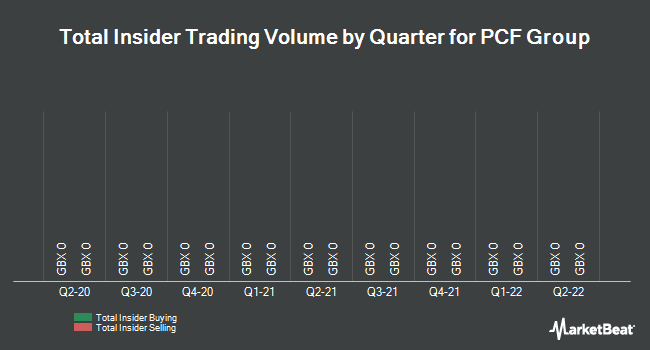 Insider Trading History for PCF Group (LON:PCF)