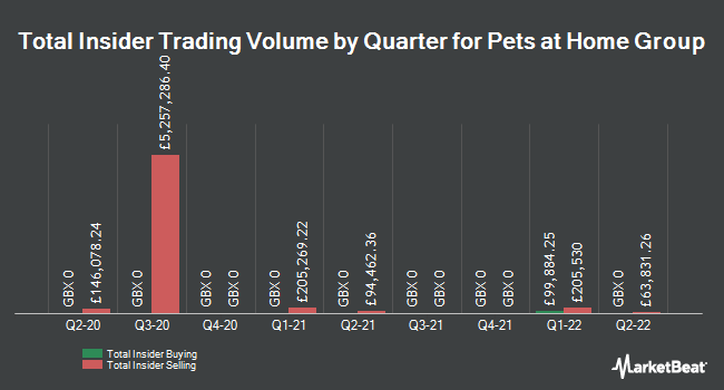 Insider Trades by Quarter for Pets at Home Group PLC (LON:PETS)