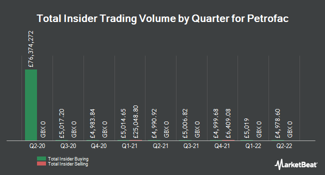 Insider Trades by Quarter for Petrofac Limited (LON:PFC)