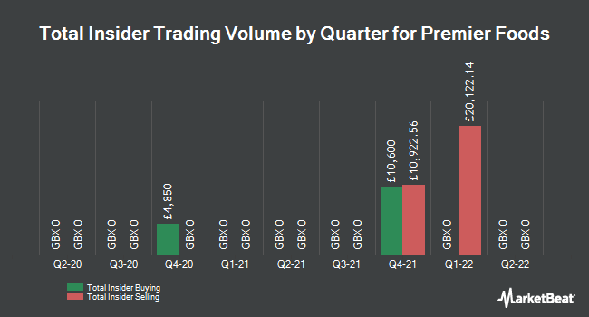 Insider Trades by Quarter for Premier Foods Plc (LON:PFD)