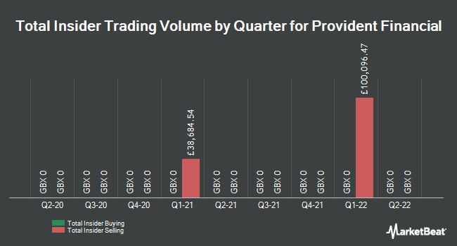 Insider Trades by Quarter for Provident Financial plc (LON:PFG)