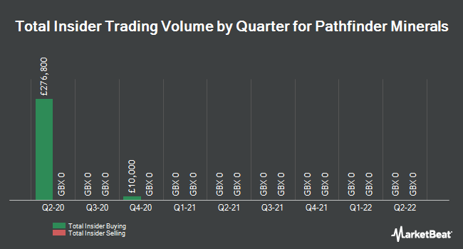 Insider Trades by Quarter for Pathfinder Minerals (LON:PFP)