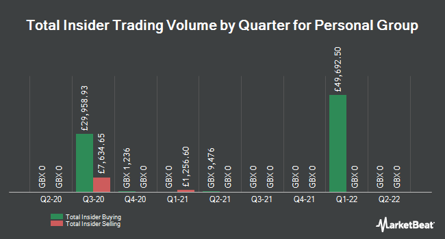Insider Trades by Quarter for Personal Group (LON:PGH)