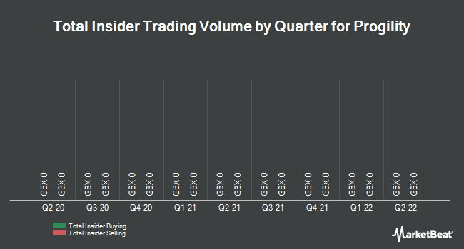 Insider Trades by Quarter for Progility PLC (LON:PGY)