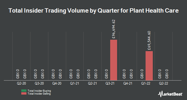 Insider Trades by Quarter for Plant Health Care plc (LON:PHC)