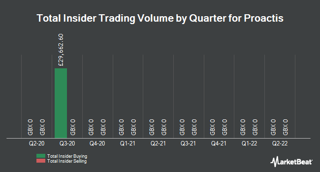 Insider Trades by Quarter for Proactis Holdings Plc (LON:PHD)
