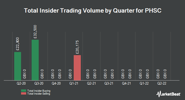 Insider Trades by Quarter for PHSC Plc (LON:PHSC)