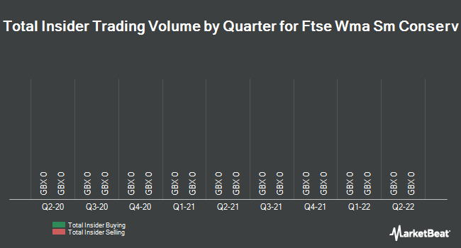 Insider Trades by Quarter for Pace plc (LON:PIC)