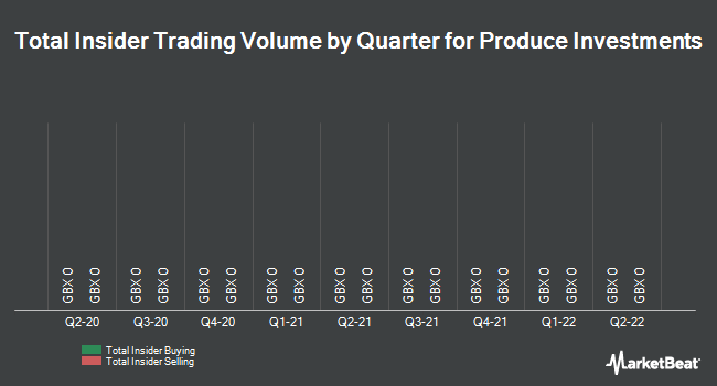 Insider Trades by Quarter for Produce Investments (LON:PIL)