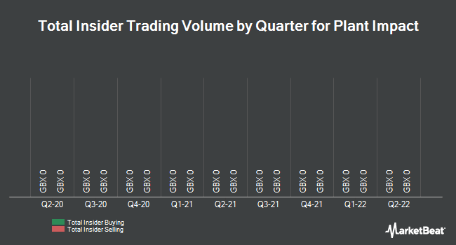 Insider Trades by Quarter for Plant Impact (LON:PIM)