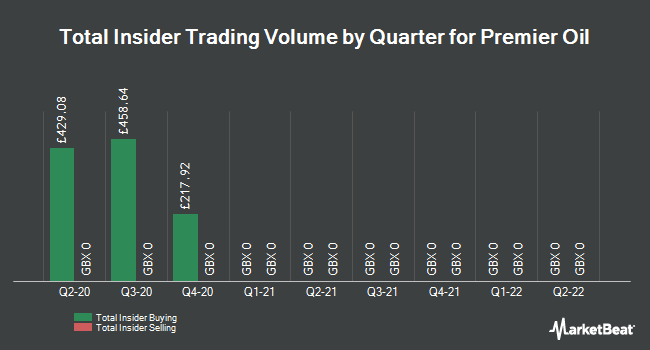 Insider Trades by Quarter for Premier Oil PLC (LON:PMO)