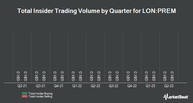 Insider Trades by Quarter for Premier African Minerals (LON:PREM)