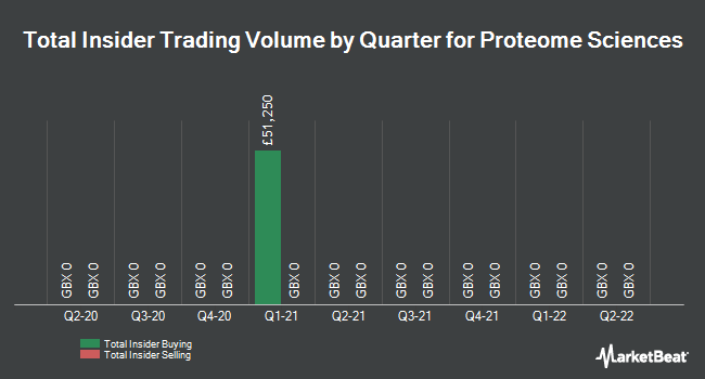 Insider Trades by Quarter for Proteome Sciences (LON:PRM)