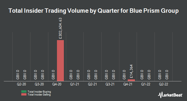 Insider Trades by Quarter for Blue Prism Group (LON:PRSM)