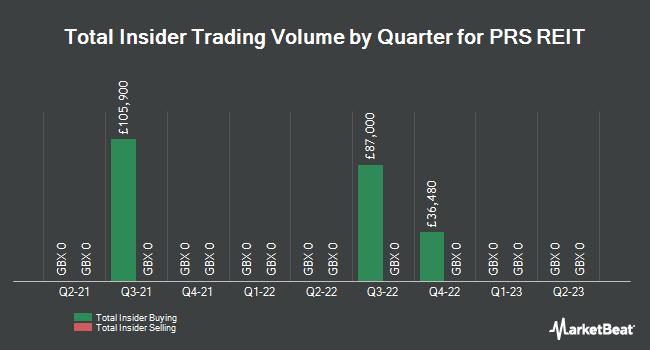 Insider Trading History for Prs Reit (LON:PRSR)
