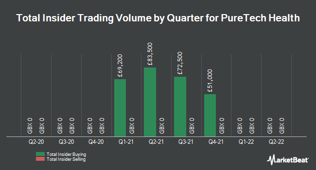 Insider Trades by Quarter for Puretech Health PLC (LON:PRTC)