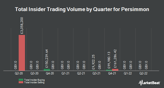 Insider Trades by Quarter for Persimmon plc (LON:PSN)