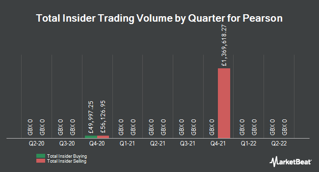 Insider Trading History for Pearson (LON:PSON)