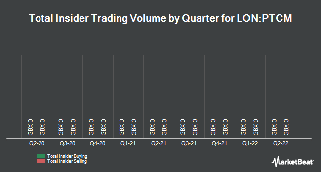 Insider Trades by Quarter for Porta Communications PLC (LON:PTCM)
