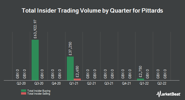 Insider Trades by Quarter for Pittards plc (LON:PTD)