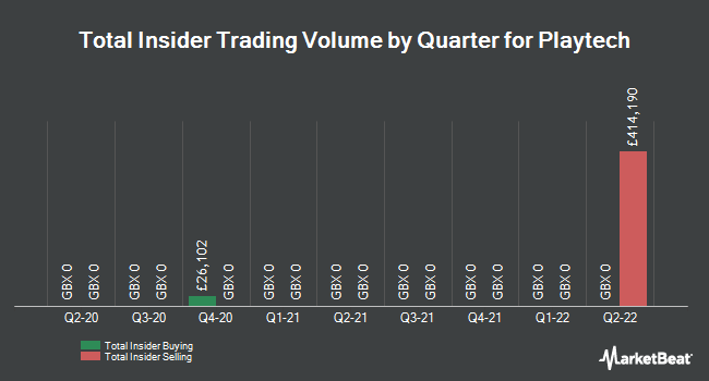 Insider Trades by Quarter for Playtech PLC (LON:PTEC)