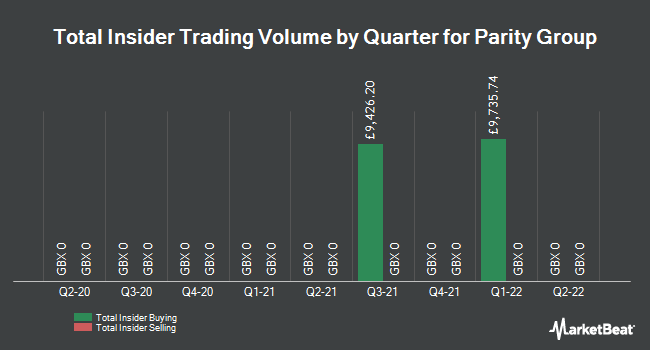 Insider Trades by Quarter for Parity Group (LON:PTY)