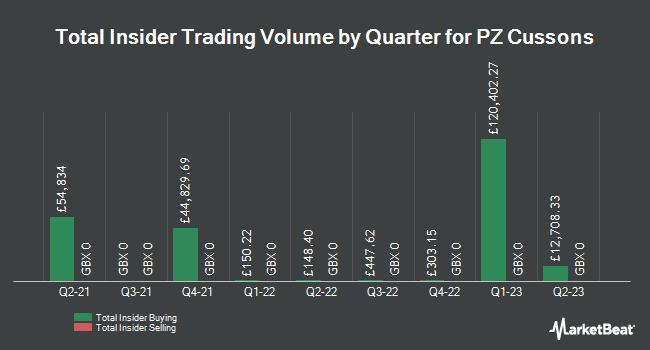 Insider Trades by Quarter for PZ Cussons (LON:PZC)