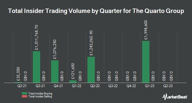 Insider Trades by Quarter for Quarto Group (LON:QRT)