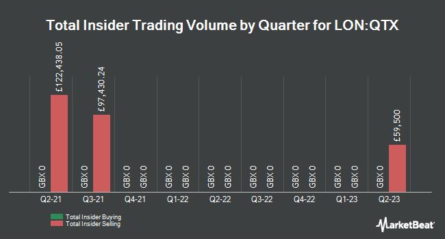 Insider Trades by Quarter for Quartix (LON:QTX)