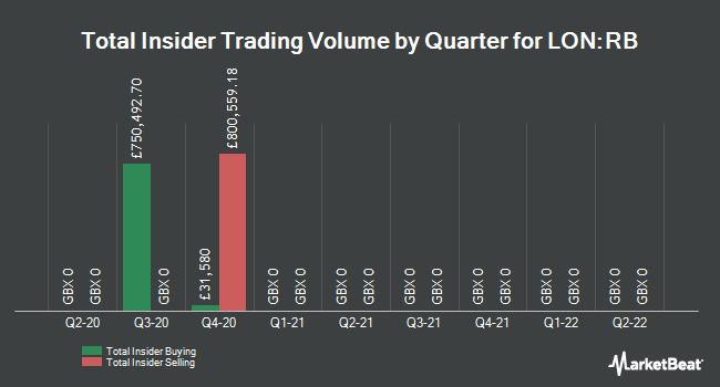 Insider Trades by Quarter for Reckitt Benckiser Group Plc (LON:RB)