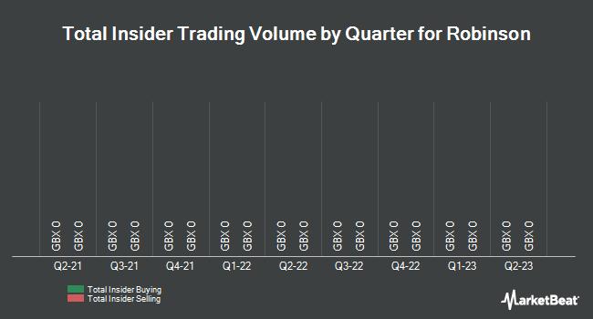 Insider Trades by Quarter for Robinson PLC (LON:RBN)