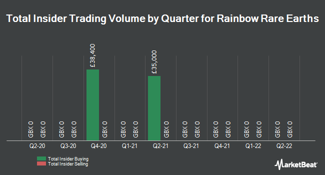 Insider Trades by Quarter for Rainbow Rare Earths (LON:RBW)