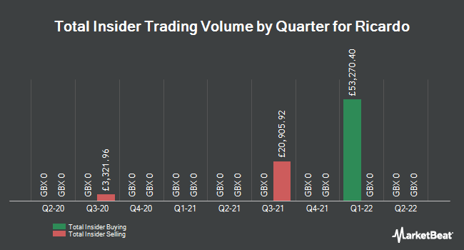 Insider Trades by Quarter for Ricardo plc (LON:RCDO)