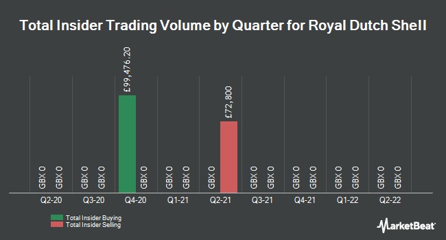 Insider Trades by Quarter for Royal Dutch Shell (LON:RDSA)
