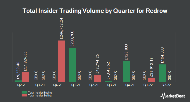 Insider Trades by Quarter for Redrow (LON:RDW)