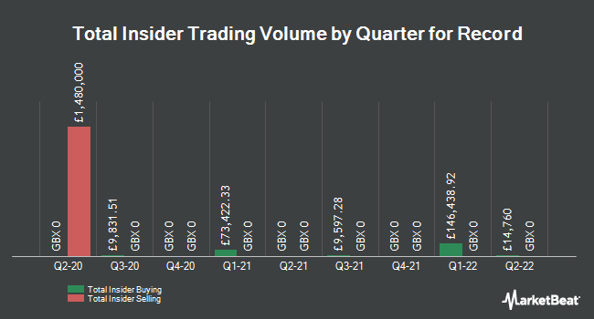 Insider Buying and Selling by Quarter for Record (LON:REC)